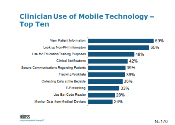 HIMSS 2014 3rd Annual Analytics Mobile Survey PACS ECG Software Information Tech
