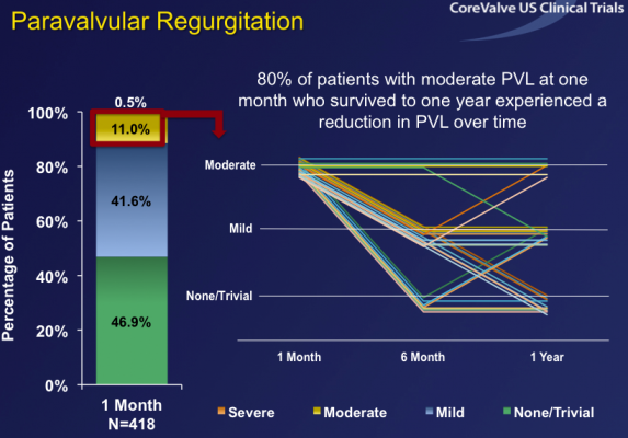 TAVR Heart Valve Replacement - Clinical Study Results ...
