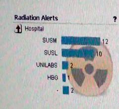 radiation dose management, monitoring