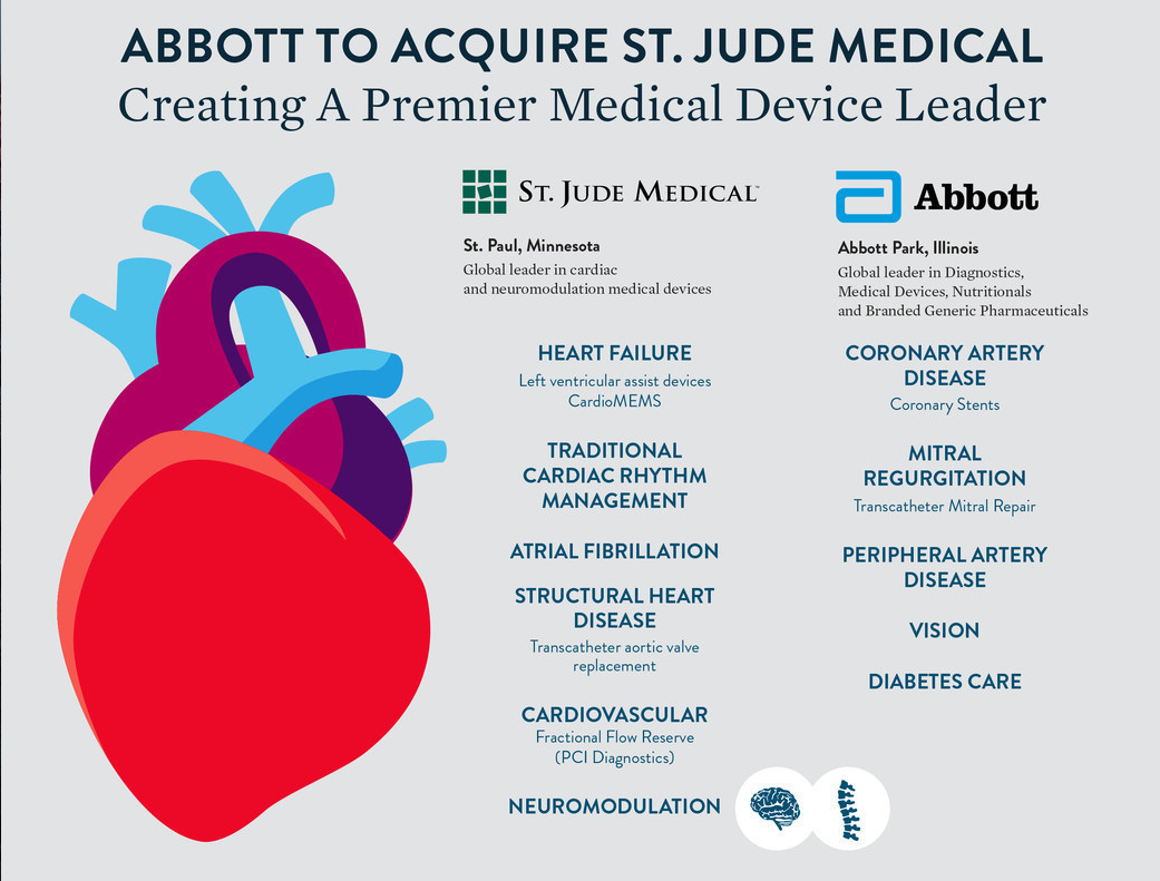 Abbott To Acquire St Jude Medical