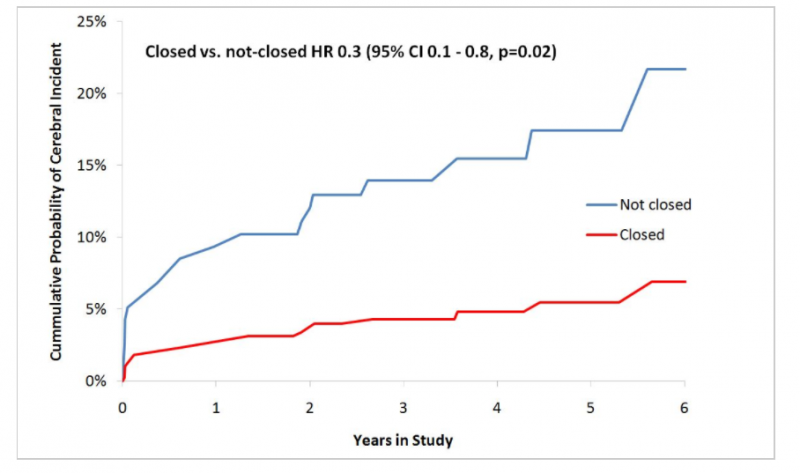 LAA closure during open heart surgery in the LAACS Study showed better outcomes for all patients.
