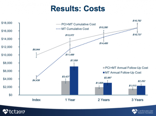 FAME2 cost effectiveness of FFR guided PCI vs. medical therapy alone. TCT 2017