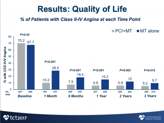 FAME2 quality of life comparison of FFR guided PCI vs. medical therapy alone. TCT 2017