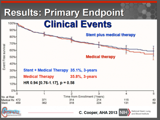 CORAL trial, primary endpoint, renal stenting