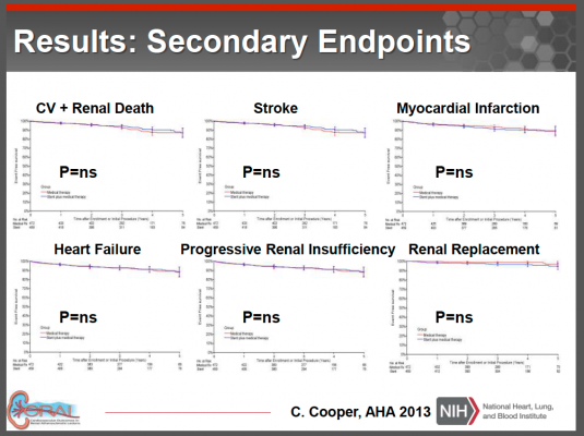 CORAL trial, renal stenting