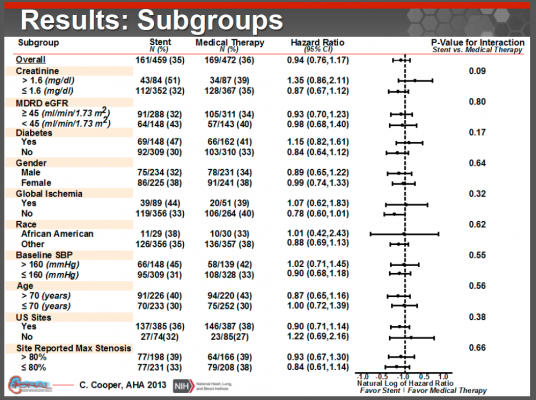 CORAL trial subgroups, renal stenting
