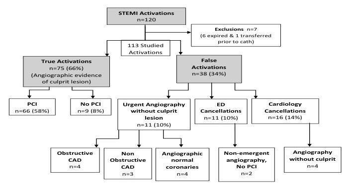 Technical Factors Involved In False Positive Ecg Stemi