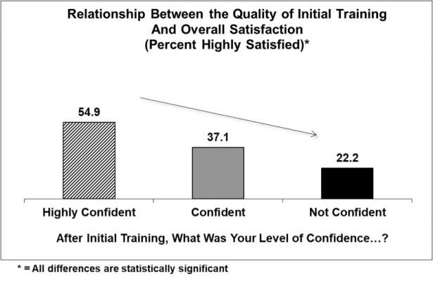 Illustration of a customer satisfaction survey, showing highly confident product users had training, while those that are not confident did not receive training.