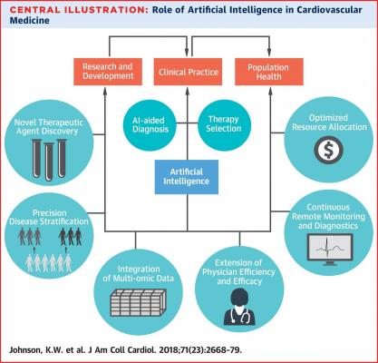 The key figure from the article Kipp W. Johnson, Jessica Torres Soto, Benjamin S. Glicksberg, et al. Artificial Intelligence in Cardiology. Journal of the American College of Cardiology (JACC). Volume 71, Issue 23, June 2018. DOI: 10.1016/j.jacc.2018.03.521.