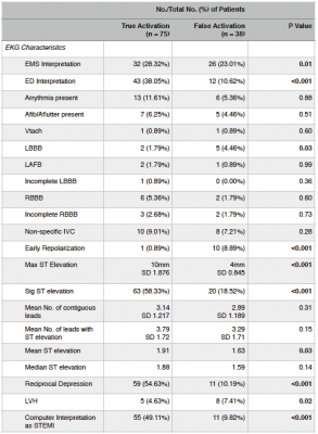 STEMI study stats ECG information. This study looked at ECG factors that lead to misinterpretation of STEMI heart attack diagnosis in a community hospital and EMS system, leading to inappropriate cardiac catheterizations.