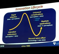 The cardiovascular innovation cycle presented by TCT Course Director Martin Leon, M.D. at TCT 2018. #TCT2018 #TCT #TCT18
