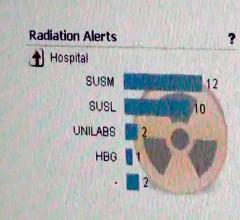 Bayer, Radimetrics Enterprise Platform, radiation dose management, Connecticut Hospital Association, statewide repository