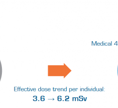 radiation dose